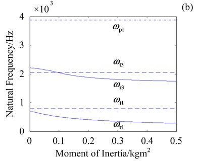 Effect of Js and Jo on natural frequencies