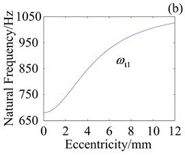 Effect of e on natural frequencies