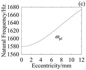 Effect of e on natural frequencies with kcb=108 N/m