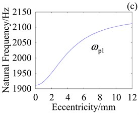 Effect of e on natural frequencies with kHb=108 N/m