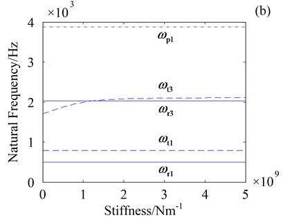 Natural frequencies versus ks and ko