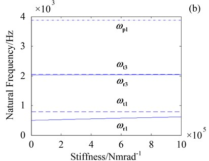 Effect of kst and kot on natural frequencies