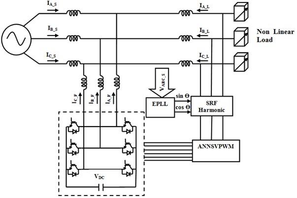 Block diagram of EPLL based shunt active filter
