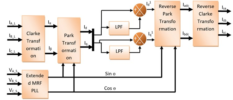 Block Diagram of Modified Synchronous Reference Frame based PLL