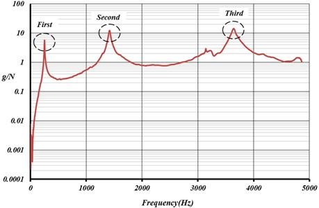 Frequency response function for damaged aluminum specimen AL(30).N.C.I