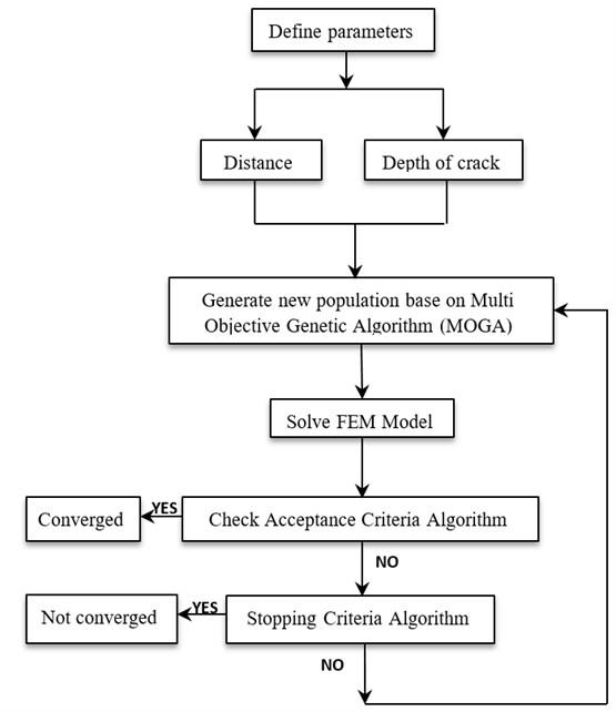 Multi Objective Genetic Algorithm (MOGA)