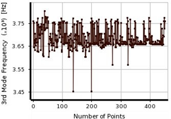 The convergence in first three frequencies of aluminum cantilever beam using MOGA