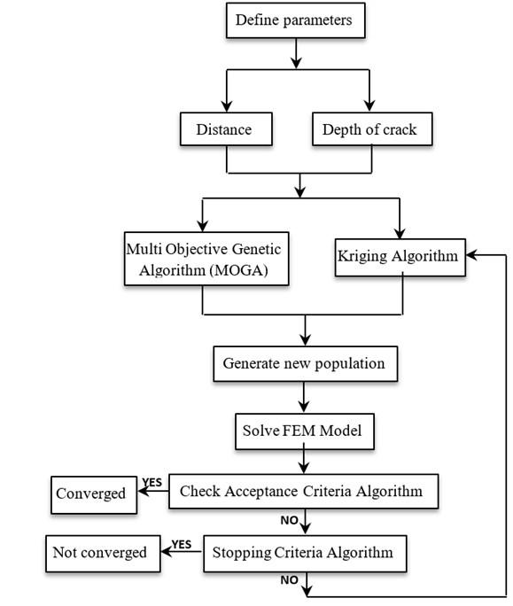 Modified Multi Objective Genetic Algorithm (MMOGA)