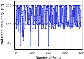 Convergence in the first three frequencies of steel cantilever beam using MOGA