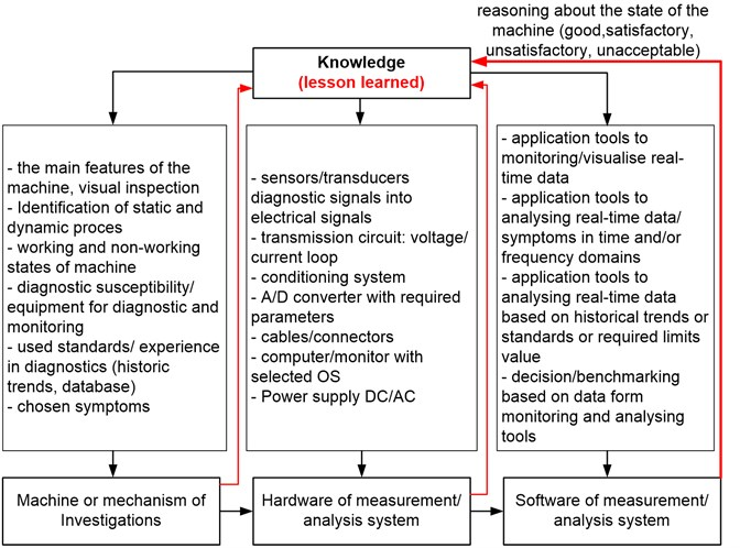 General view on components of the machines diagnostics system