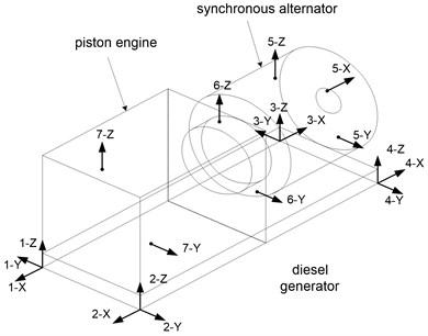 Sample distribution of measuring points during vibration diagnostics of the generating set [2]