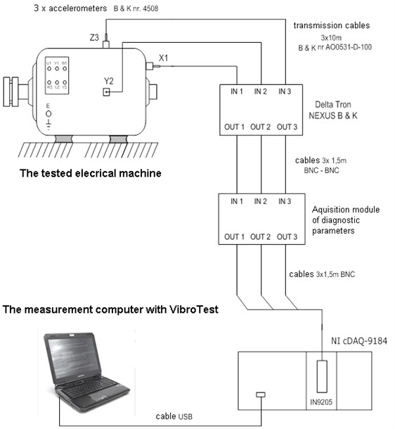 Scheme of the system for measuring and evaluating the condition of the machine under test  (based on LabVIEW VibroTest application)
