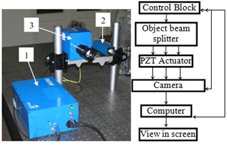 Experimental setup of piezoelectric cylinder surface deformation measurement using holographic interferometry system PRISM: 1 – control block, 2 – object beam splitter, 3 – camera