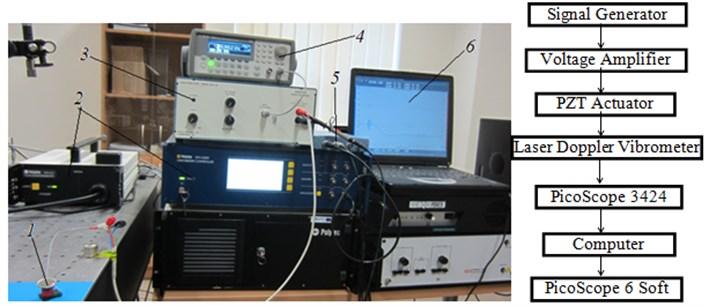 Experimental set up. Here: 1 – piezoelectric deflector, 2 – laser Doppler Vibrometer Polytec TM,  3 – high voltage amplifier, 4 – signal generator Agilent 33220A, 5 – PicoScope-3424, 6 – computer