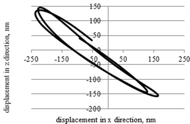 The trajectories of contact points movement in the xz plane (110,2 kHz, 20 V)