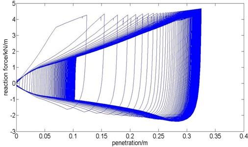 P-y curve