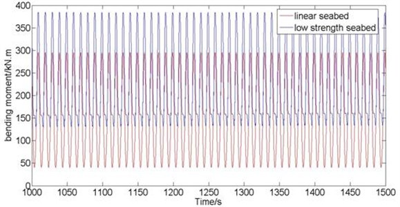 Time-history curve of dynamic bending moment