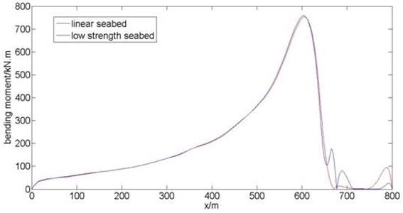 Distribution diagram of riser bending moment along length direction