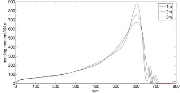 Comparison of distributed bending moments of riser along length direction