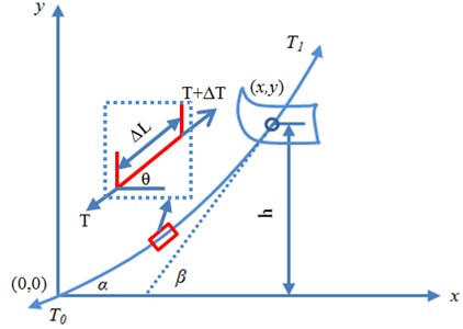 Schematic diagram of riser and micro-segment