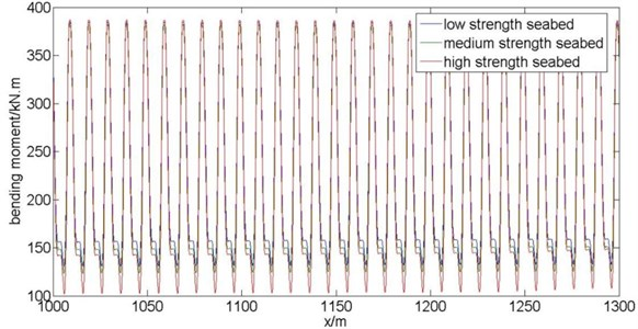Time-history diagram of dynamic bending moment