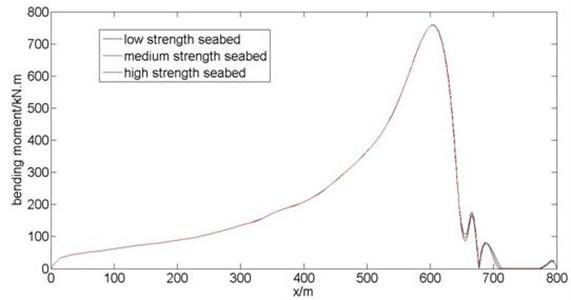 Comparison of riser bending moment along length direction