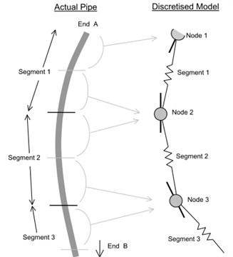 Schematic diagram of OrcaFlex linear element