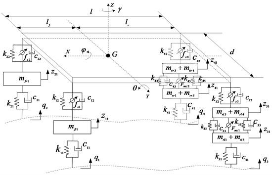 14-degree of freedom dynamic model