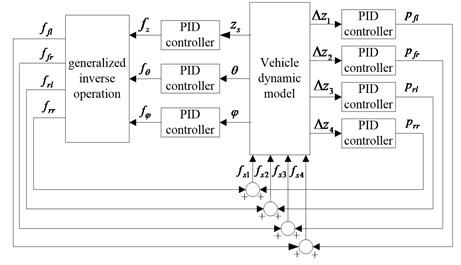 Dual-loop PID control structure of active suspension
