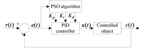 Schematic of PID controller with PSO algorithm