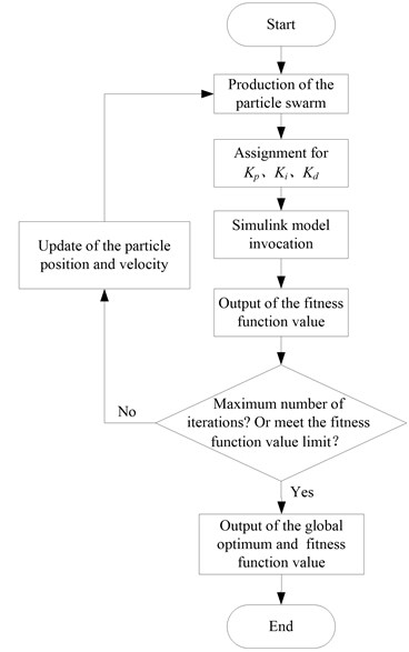 Optimization control process of the dual-loop PID controller based on the PSO algorithm