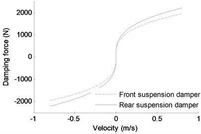 Nonlinear characteristic of the suspension