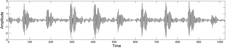 Vibration signals of size 1024, under some typical rolling bearing conditions