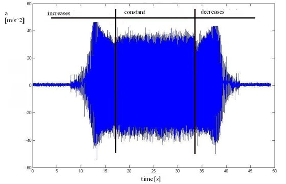 Time course of wheel vibration accelerations