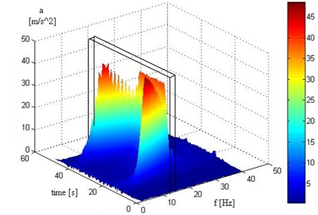 Example of STFT spectrum with the mid-frequency of 12 Hz marked