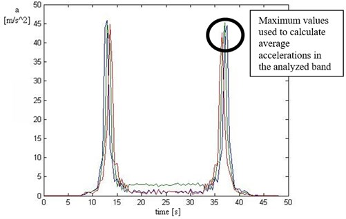 Time distribution of STFT limited to the resonance frequency band