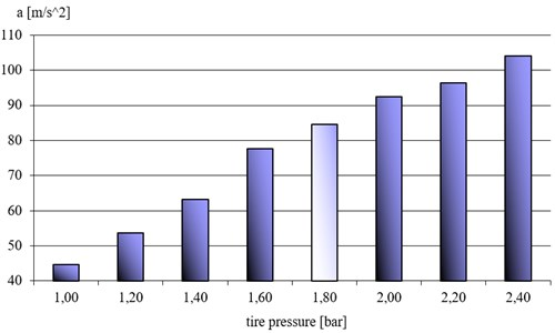 """Average accelerations in the analyzed band in the tire pressure function;  vehicle clearance in """"normal position"""""""