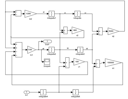 Quarter-car suspension model with linear elasticity  and damping characteristics prepared in Mat-lab/Simulink