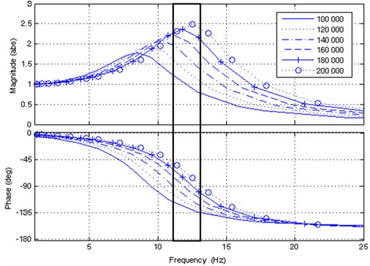 Effect of tire stiffness on phase angle and frequency band (black rectangle)