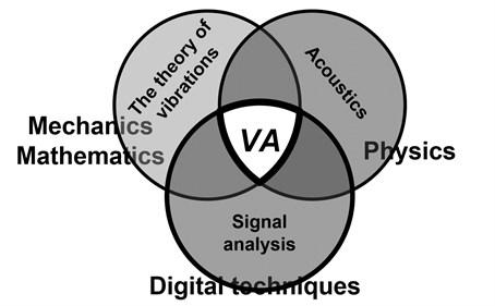 Area of vibroacoustics application