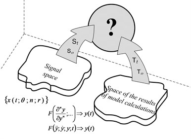 Schematic illustration of the common space of observation and model solutions