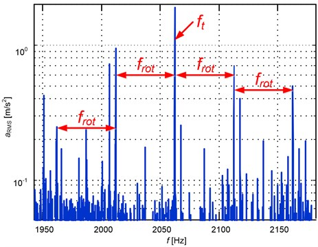 Spectrum of signal after resampling