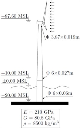 A schematic diagram of the considered wind turbine