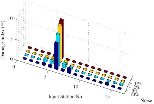 Identification results: 6 sensors