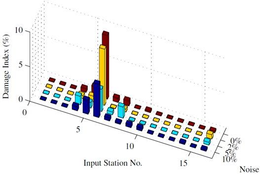 Identification results: 1 sensor
