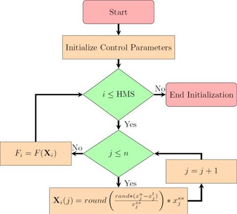 Flowchart of basic HS initialization