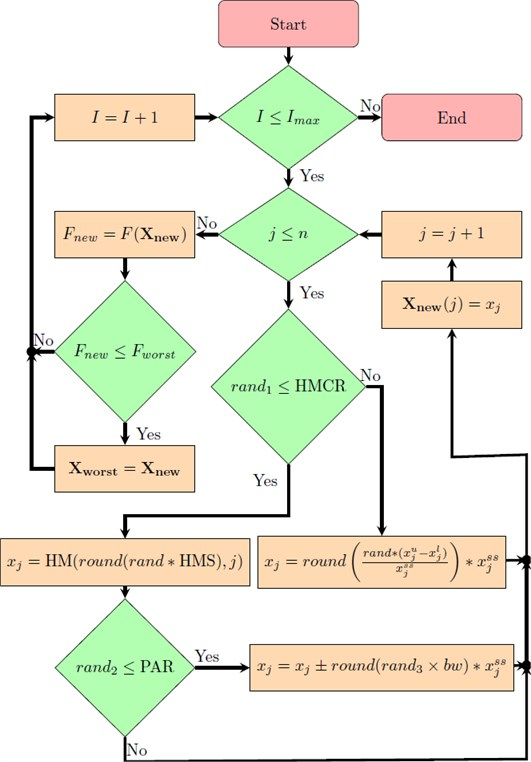 Flowchart of basic HS iterative search