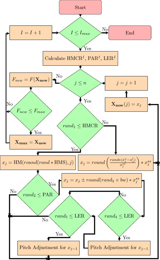 Flowchart of modified adaptive HS iterative search
