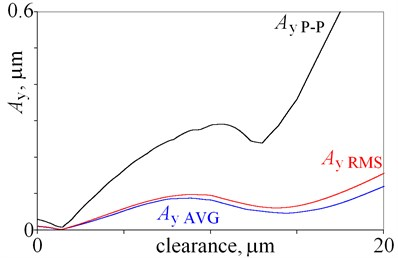Amplitudes of vibrations obtained for clearance being from 0 do 20 m