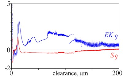 Excess kurtosis and skewness obtained for displacement, velocity  and acceleration against various magnitudes of clearance